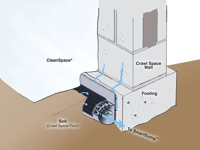 Crawl Space Drain System Installation in Michigan & Indiana