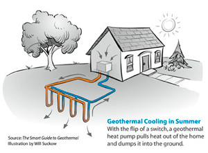 Geothermal heat pump contractor in Lansing
