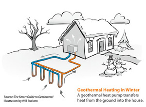 Geothermal heat pump installation in Grand Rapids