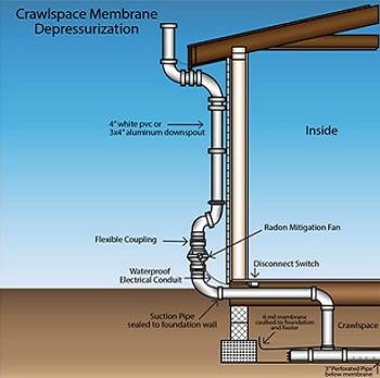 Vapor Intrusion Mitigation Grand Rapids Soil Vapor
